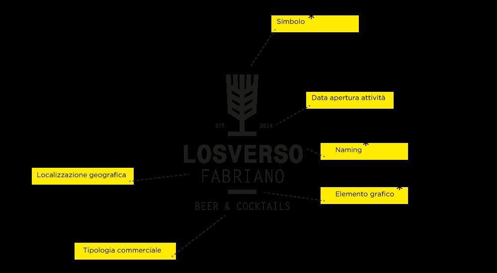 LoSverso-Mosto-Brand